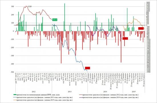 EPFR: тренды в России за послениие несколько лет.
