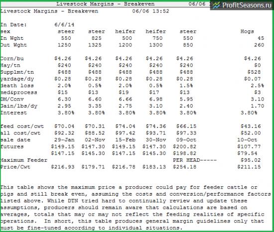Мясные фьючерсы: цифры и факты