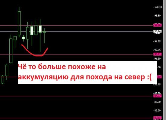 Индекс доллара-МЕСЯЦ