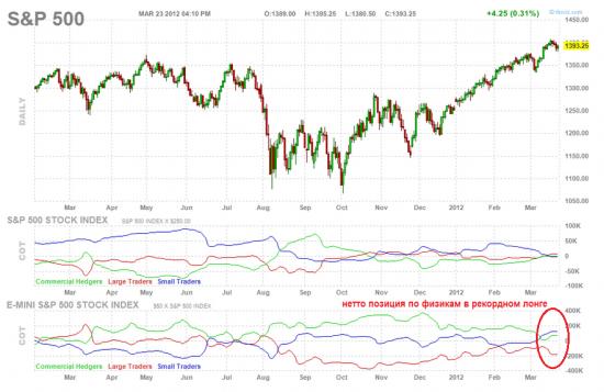 Анализ индекса SP500, вероятный сценарий.