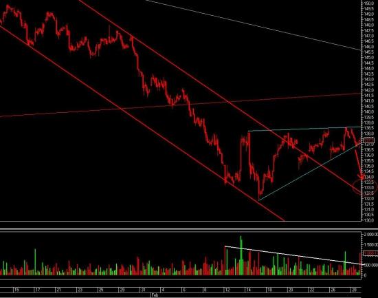 Газпром и снова вниз.