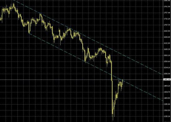 gold - опасность