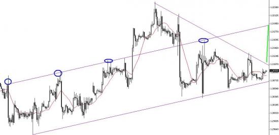 евро-бакс, ждем выхода из сужающейся формации