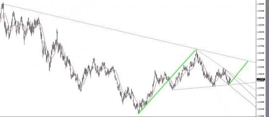 Евро\бакс, набирает силы перед рывком
