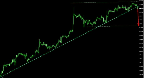 GBP/USD шорт