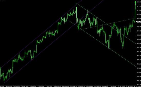 S&P на пороге 2го дна