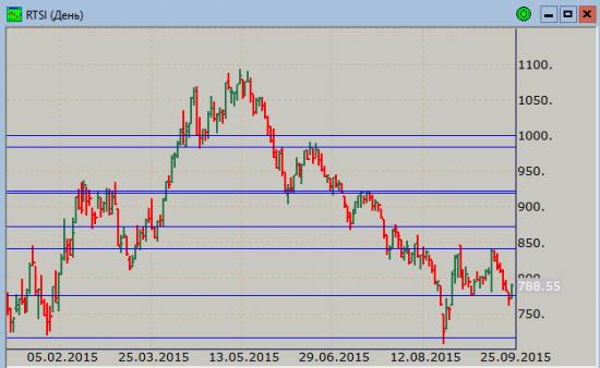 Индекс РТС, USD/RUB