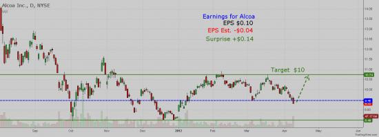 NYSE:AA - Alcoa Earnings +$0.14