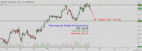 NASDAQ:HOFT - Hooker Furniture Corp. Earnings -$0.14