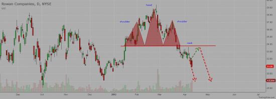 NYSE:RDC - Technical Analysis for ROWAN COS Inc.