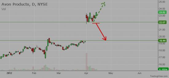 NYSE:AVP - Avon prods Inc.