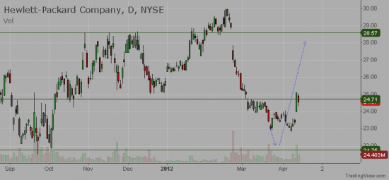 NYSE:HPQ - Technical analysis for Hewlett-Packard