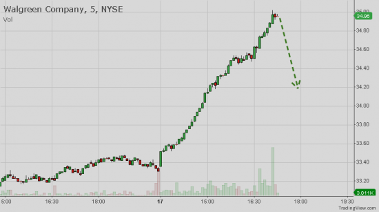 NYSE: WAG - Intraday correction