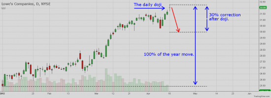 NYSE:LOW - Lowe`s Companies did doji