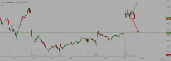 NYSE:AVP - Avon prods Inc