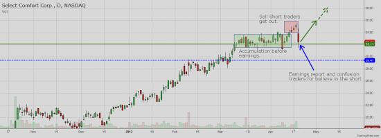 NASDAQ:SCSS - SCSS Long potential