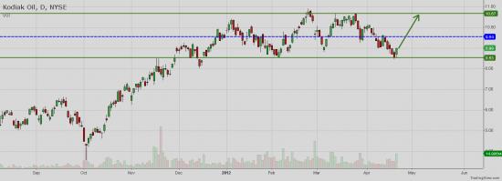 NYSE:KOG - Technical Analysis for Kodiak Oil