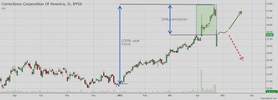 CXW - May be signal buy