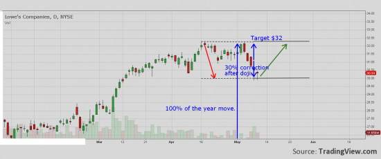 LOW to have potential for take new year high.