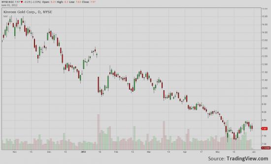 NYSE: Пора покупать золото?