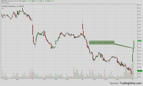 NYSE: Онлайн трейд URI Long