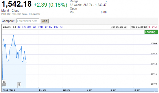 S&P500 укачивает