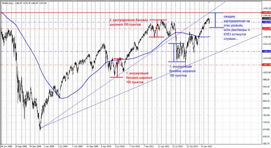 S&P500, попытка заглянуть в будущее.