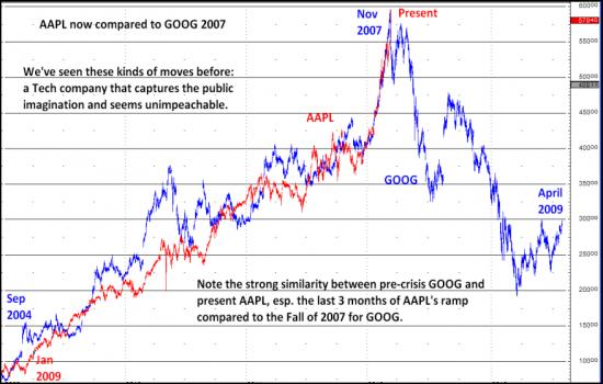 Текущая ситуация на фондовом рынке