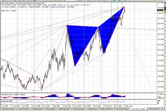 Вью рынка от 18.06.2012