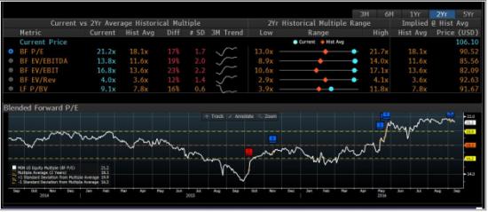 Как понять что рынок перегрет. Shiller P/E