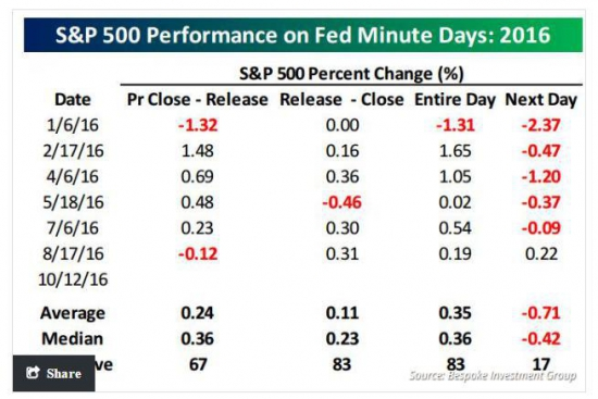 Минутки FOMC