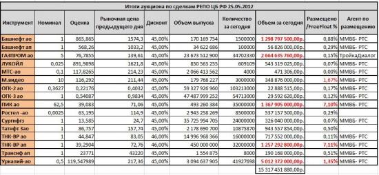 Итоги аукциона РЕПО ЦБ РФ. Керимов замутил пирамиду!