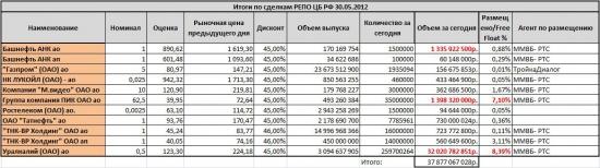 Итоги по сделкам РЕПО ЦБ РФ 30.05.2012. Урку пока держат, но немного сдали.