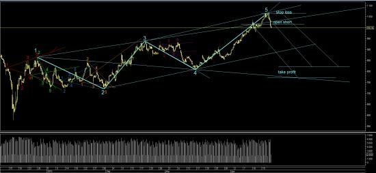Волны Вульфа индекс РТС