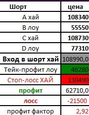 Перспективы движения Российского рынка на примере индекса РТС
