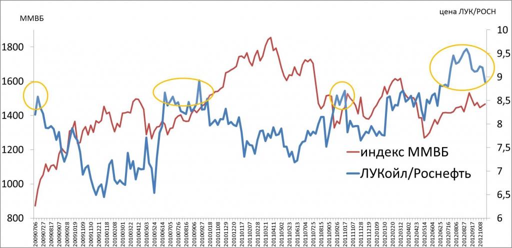 Котировки акций роснефть на сегодня