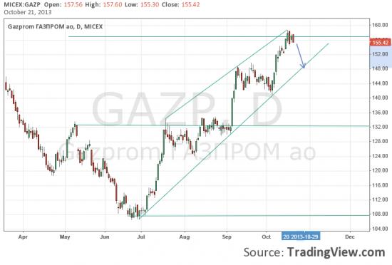 Газпром у целей. Дальнейший рост без коррекции маловероятен.