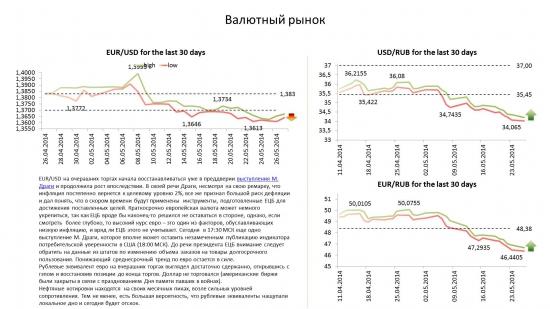 Обзор по валютам на 27.05.14.