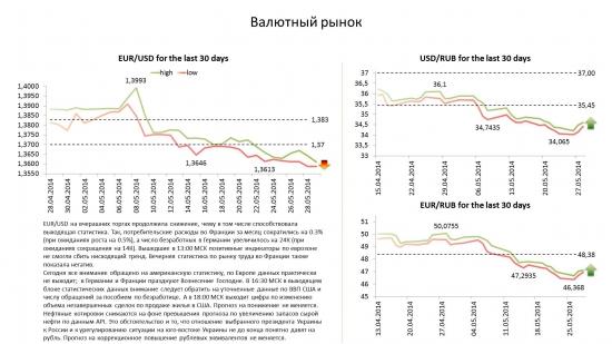 Обзор по валютам на 29.05.14.