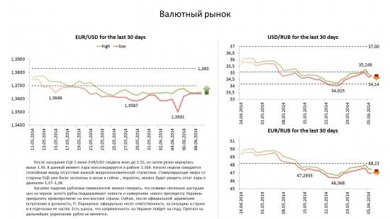 Обзор по валютам на 09.06.14
