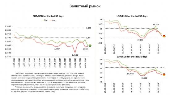 Обзор по валютам на 10.06.14