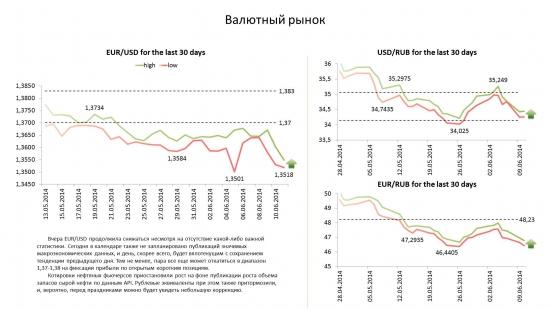 Обзор по валютам на 11.06.14