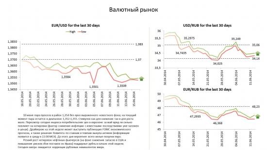 Обзор по валютам на 16.06.14
