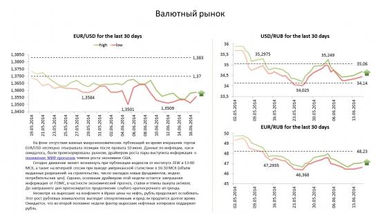 Обзор по валютам на 17.06.14