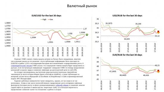 Обзор по валютам на 19.06.14