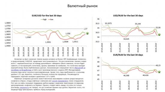Обзор по валютам на 20.06.14