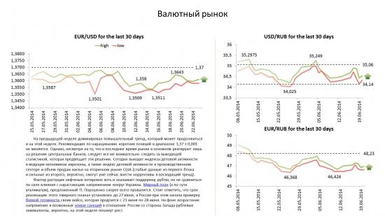 Обзор по валютам на 23.06.14