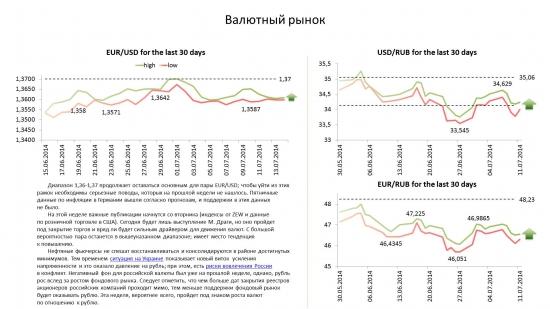Обзор по валютам на 14.07.14