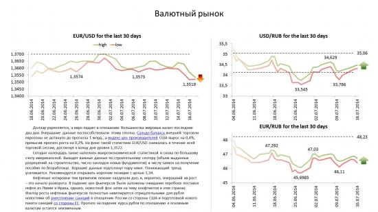 Обзор по валютам на 17.07.14