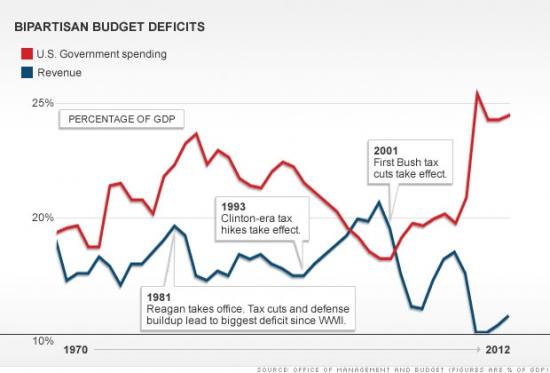 О дефиците США